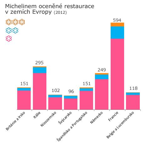 Počty oceněných restaurací v zemích Evropy